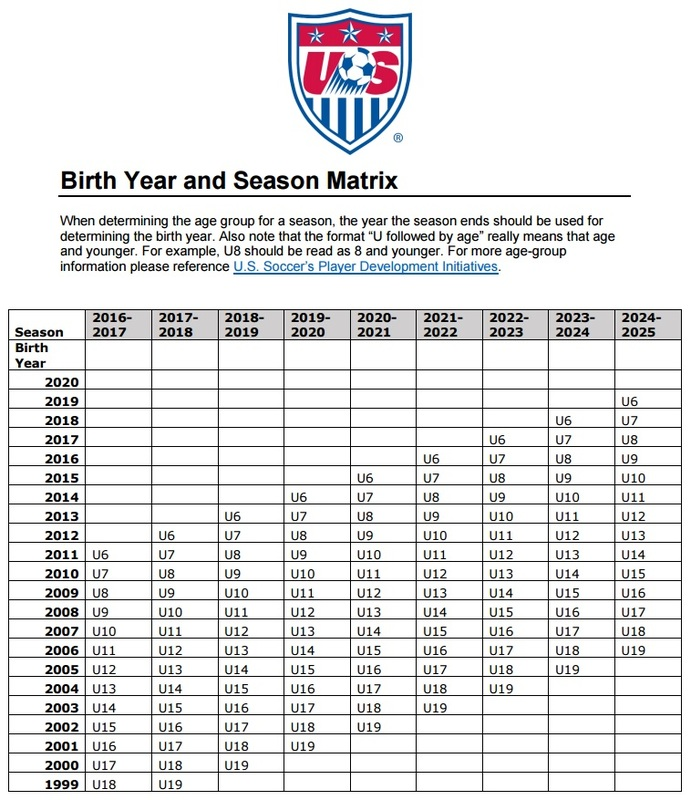 Image result for ussf soccer age chart
